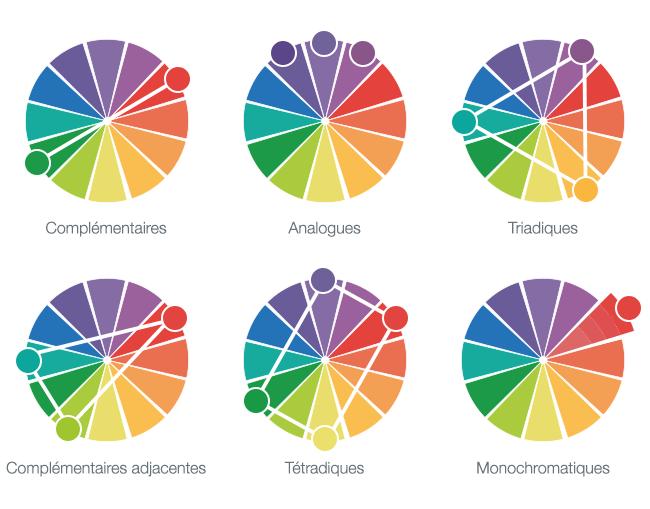 La th orie des couleurs appliqu e votre site internet - Palette chromatique des couleurs ...